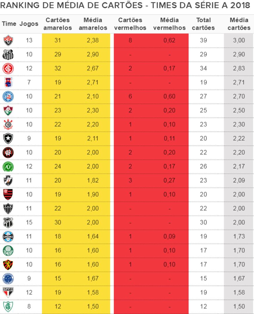 Internacional é a segunda equipe mais indisciplinada do ano segundo ranking