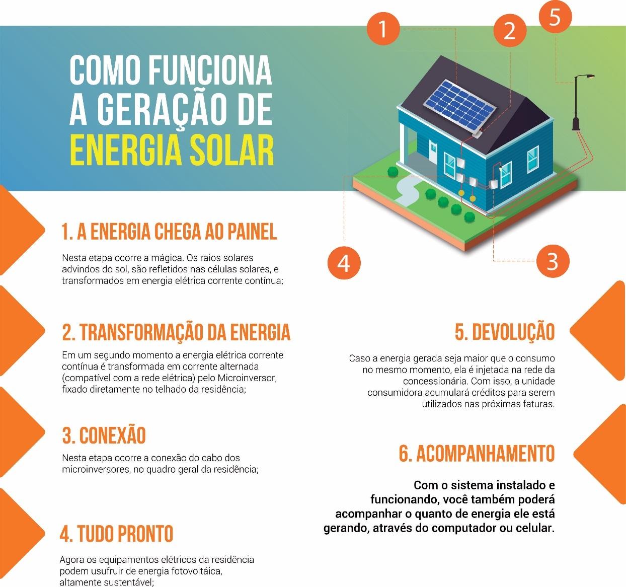 Empresa de Chapecó lança projeto para difundir o uso da energia solar em Santa Catarina