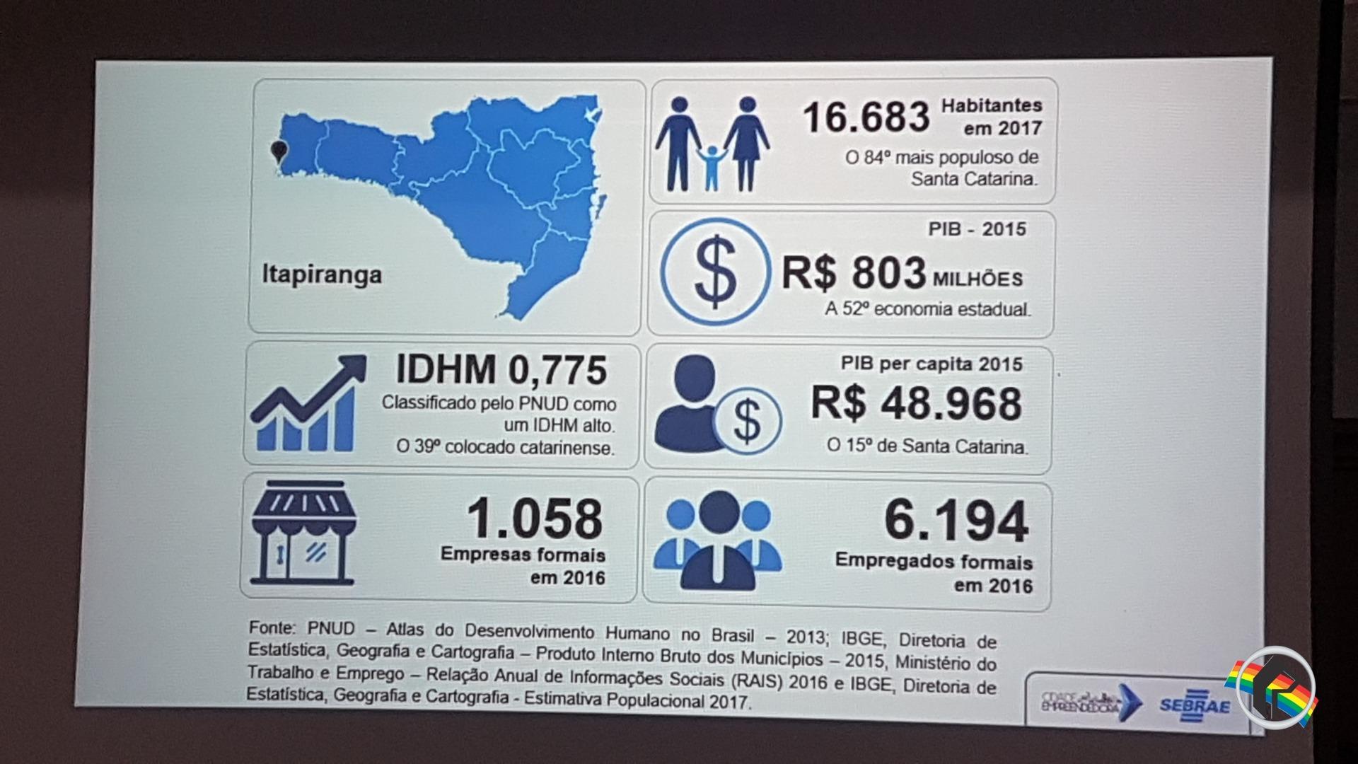 Itapiranga é a 52ª economia estadual