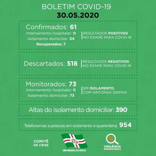 Mulher de 45 anos é o 61º caso de coronavírus em São Miguel do Oeste