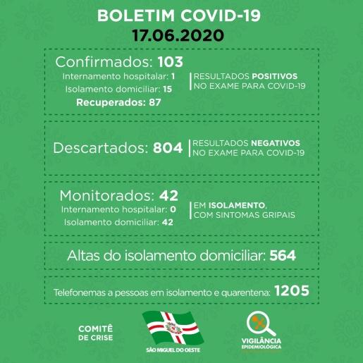 COVID-19: SMO tem 16 pessoas com a doença e 87 recuperadas