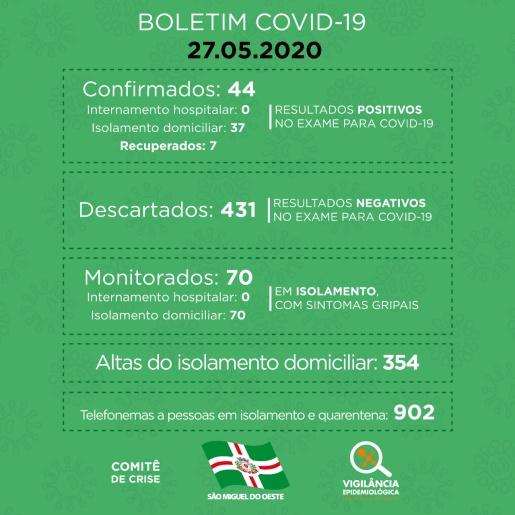 São Miguel do Oeste registra 13 novos casos de COVID-19 em 24h