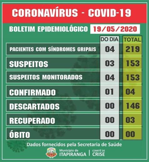Itapiranga confirma 4º caso de Covid 19
