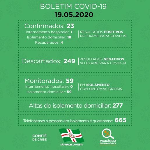 Sobe para 23 o número de casos confirmados de COVID-19 em SMO