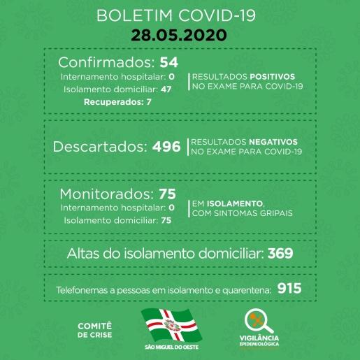 COVID-19: Sobe para 54 o número de casos em São Miguel do Oeste