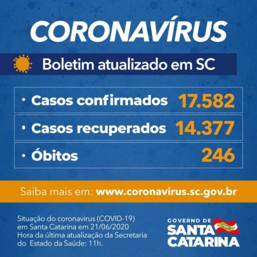 Santa Catarina confirma 17.582 casos e 246 mortes por Covid-19