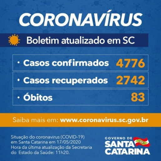 Governo do Estado confirma 4.776 casos e 83 mortes por Covid-19
