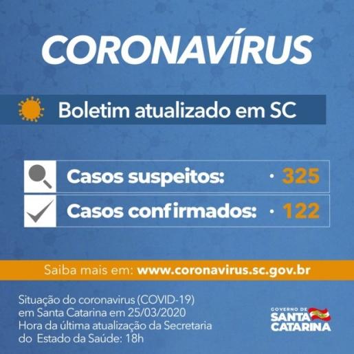 Em coletiva, Governo de Santa Catarina confirma 122 casos de Covid-19