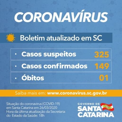 VÍDEO: Governo confirma 149 casos e uma morte por Coronavírus