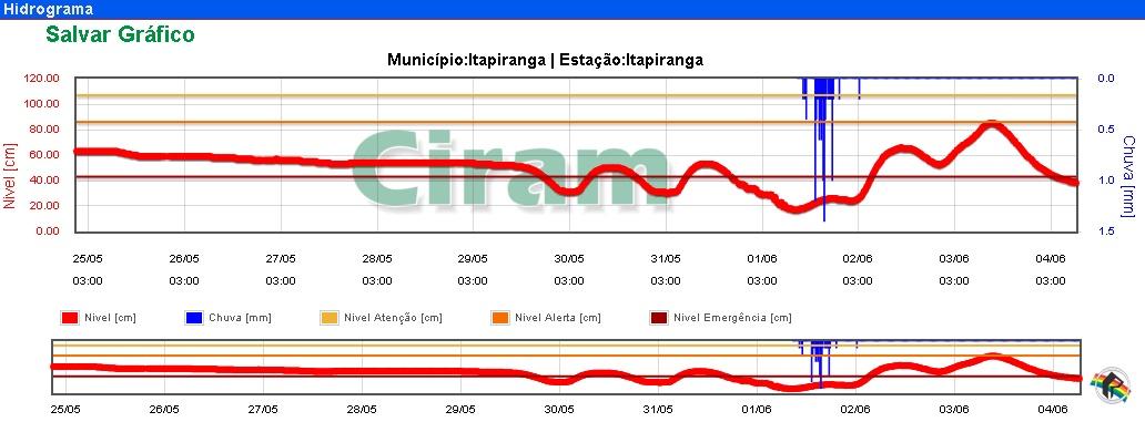 Volume de chuva neste ano tem sido abaixo da média histórica na região