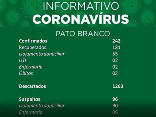 Pato Branco registra segundo óbito por Covid-19 e mais 14 casos