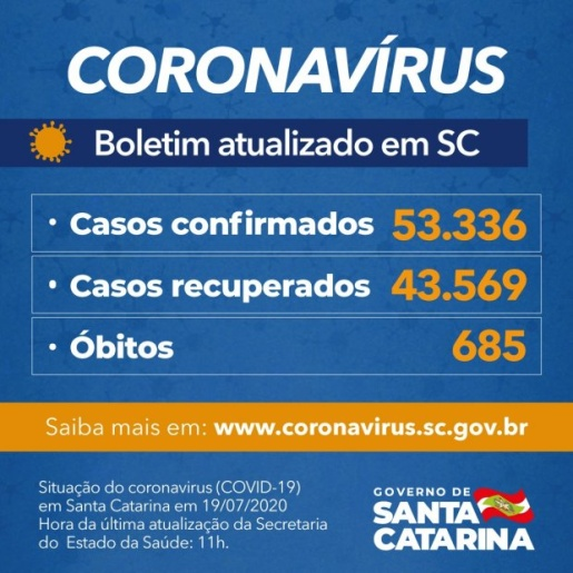 Estado confirma 53.336 casos e 685 mortes por Covid-19