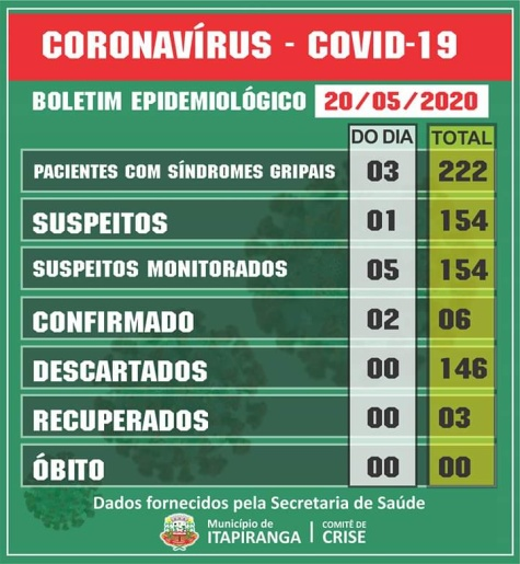 Sobe para seis o número de casos de Coronavírus em Itapiranga