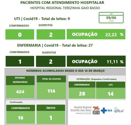 Ocupação de leitos de UTI para COVID-19 no Hospital Regional é de 22,22%