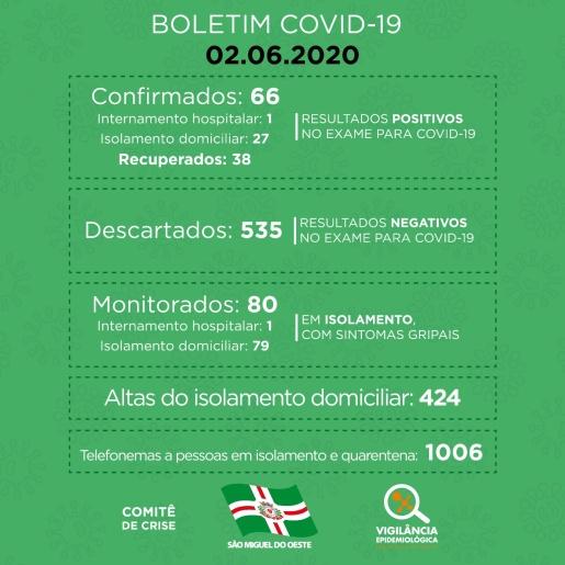 Sobe para 38 pessoas recuperadas do COVID-19 em São Miguel do Oeste