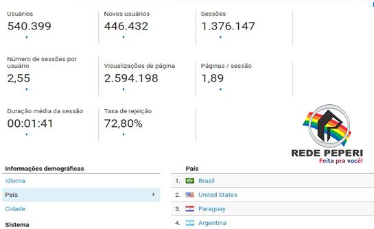 Portal da Peperi registra mais de 1,3 milhão de acessos em Janeiro