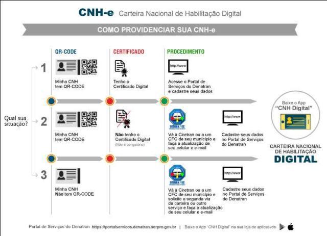 Apesar de prorrogado, Detran-SC confirma emissão da CNH digital nesta semana