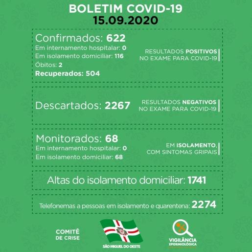 Com novas confirmações, SMO chega a 116 casos ativos da COVID-19