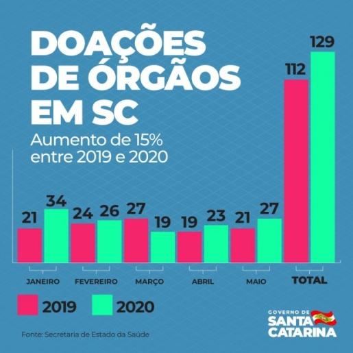 Santa Catarina registra aumento na doação de órgãos em 2020