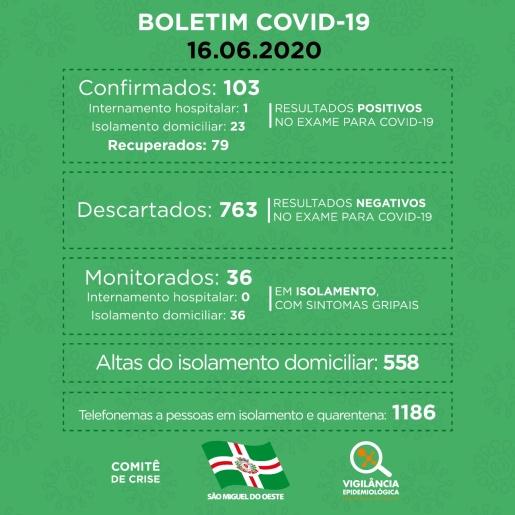 São Miguel do Oeste tem 24 pessoas com coronavírus e 79 recuperadas