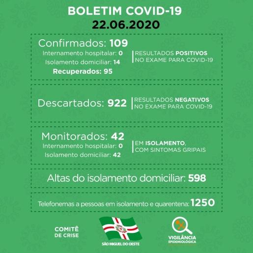 Chega a 95 o número de pessoas recuperadas do coronavírus em SMO
