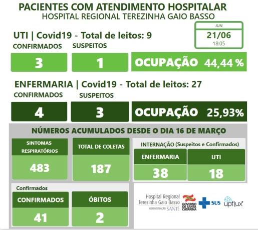 Hospital Regional registra segundo óbito por Covid-19, afirma boletim