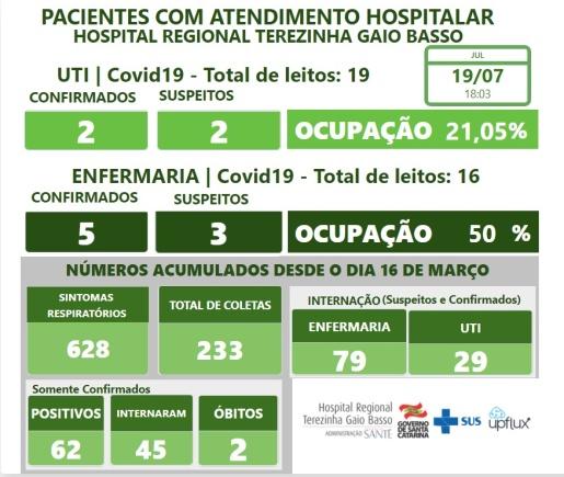 Paciente de Itapiranga diagnosticado com Covid-19 ganha alta da UTI do HRTGB