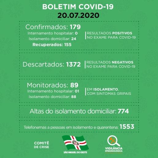 Mais sete pessoas são confirmadas com covid-19 em São Miguel do Oeste