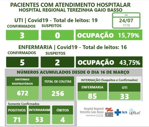 Pacientes diagnosticados com Covid-19 de Itapiranga e Guaraciaba recebem alta do HRTGB