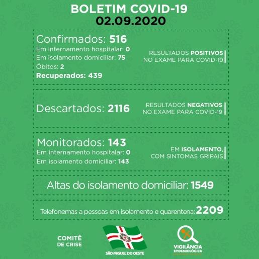 15 novos casos de Covid-19 são confirmados em SMOeste